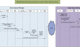 IBM MQ Distributed Queueing QM to QM connection
