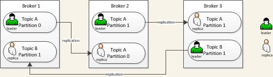 kafka topic replication