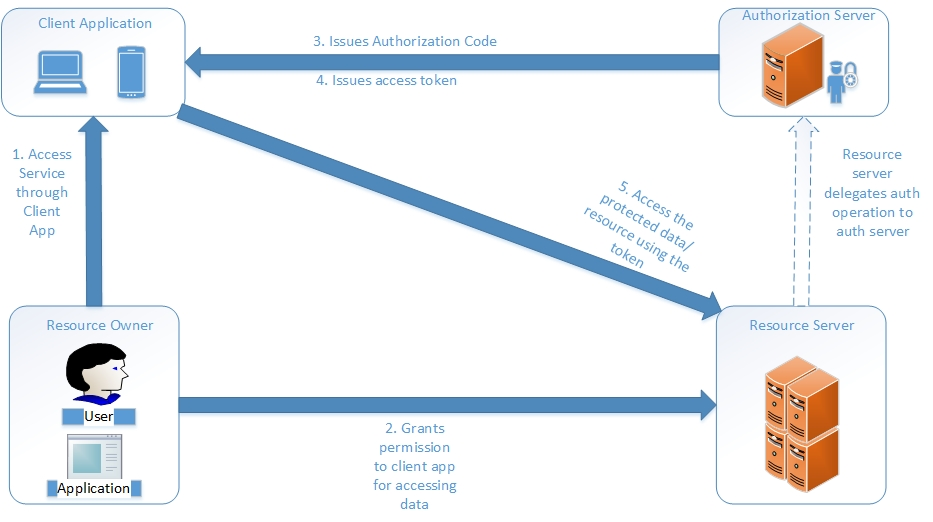oauth-workflow-block-diagram