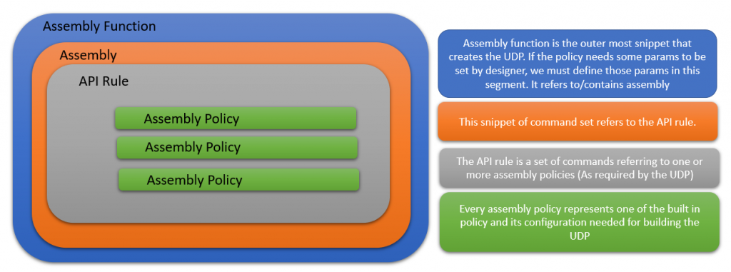 Basic Constructs of IBM APIC UDP (User Defined Policy)