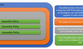 IBM API Connect User Defined Policy construct
