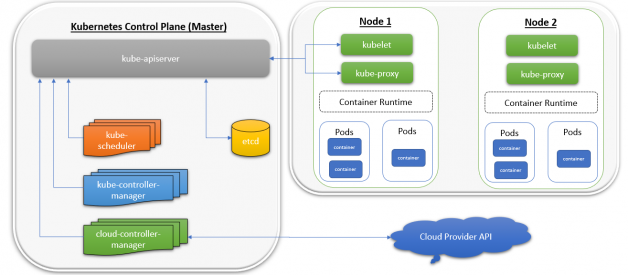 kubernetes components & its high level architecture